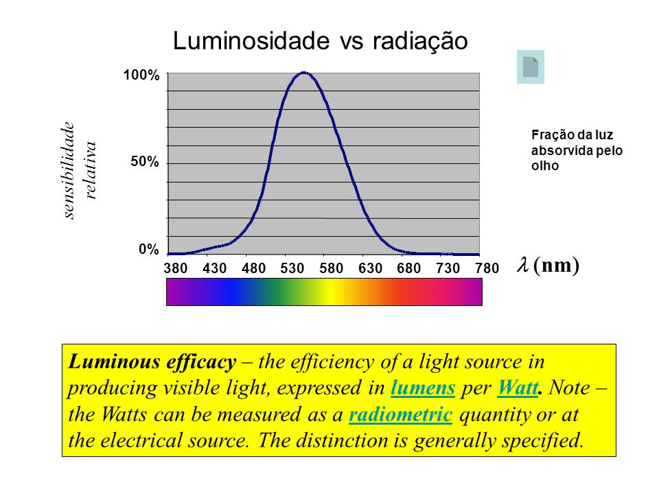Luminosidade vs radiação