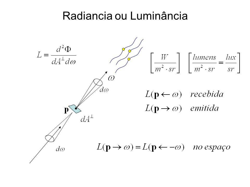 Radiancia ou Luminância