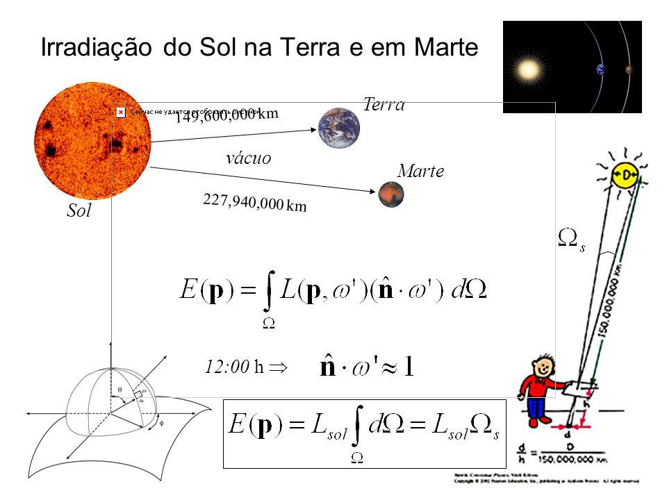 Irradiação do Sol na Terra e em Marte