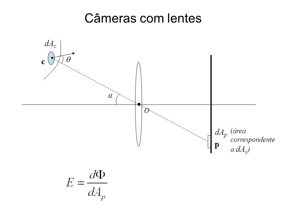 Câmeras com lentes dAc  c α O dAp (área correspondente a dAc) p