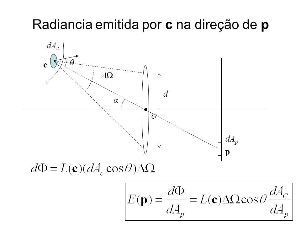 Radiancia emitida por c na direção de p