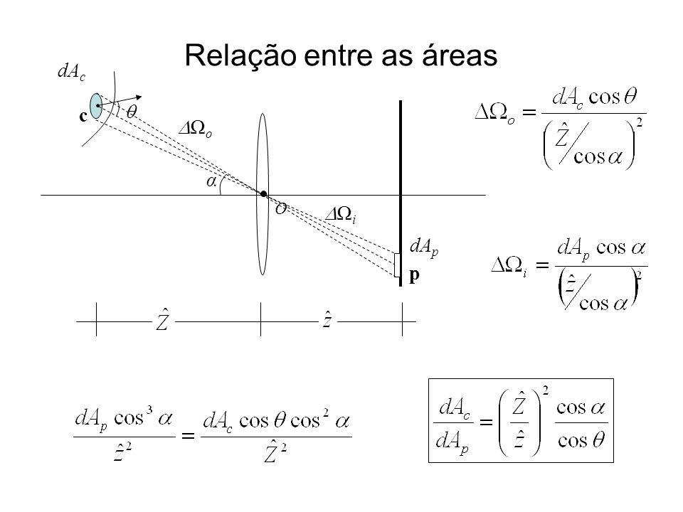 Relação entre as áreas dAc c  Ωo α O Ωi dAp p