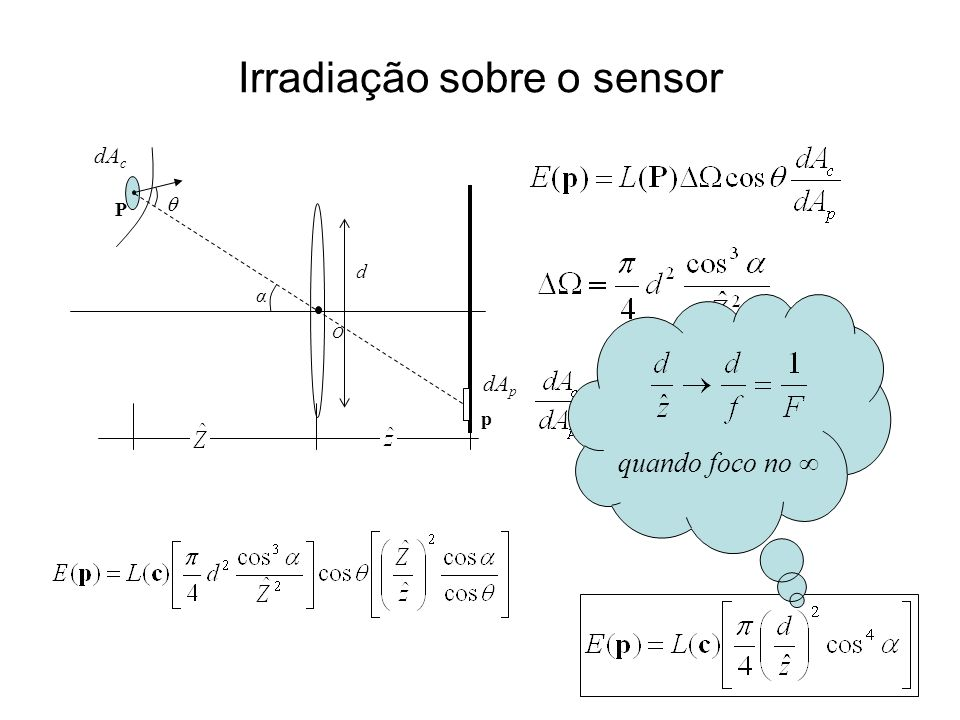 Irradiação sobre o sensor