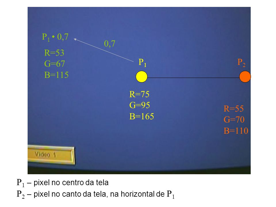 P1 • 0,7 0,7. R=53 G=67 B=115. P1. P2. R=75 G=95 B=165. R=55 G=70 B=110. P1 – pixel no centro da tela.