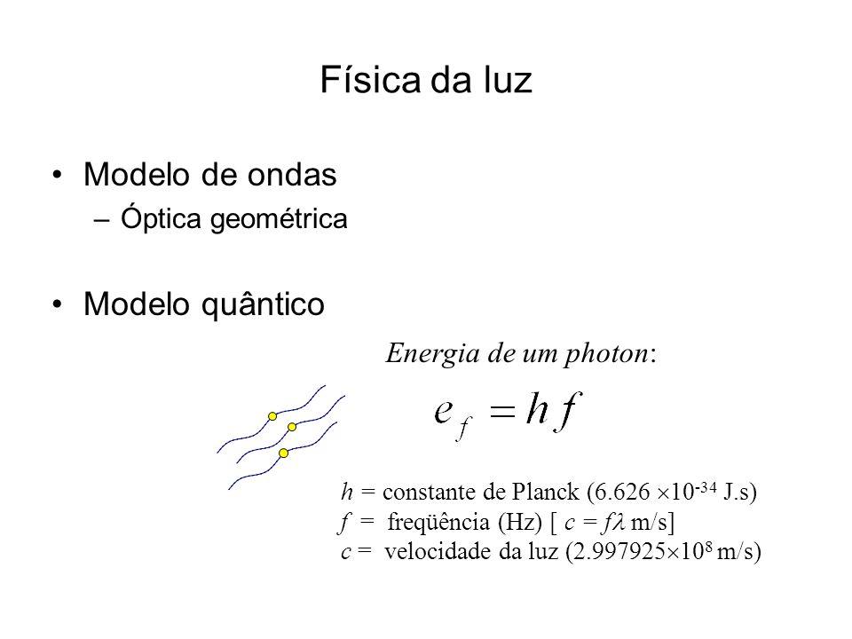 Física da luz Modelo de ondas Modelo quântico Energia de um photon: