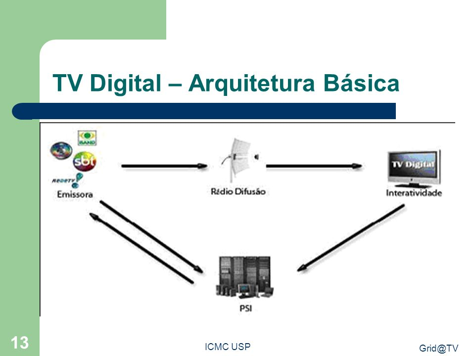 TV Digital – Arquitetura Básica