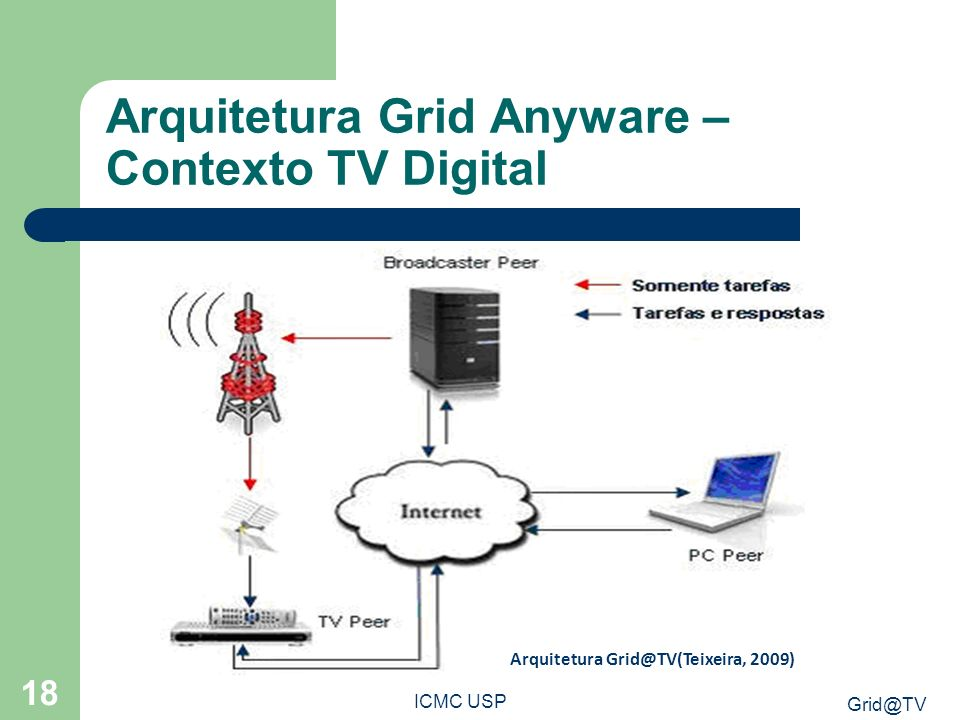 Arquitetura Grid Anyware – Contexto TV Digital