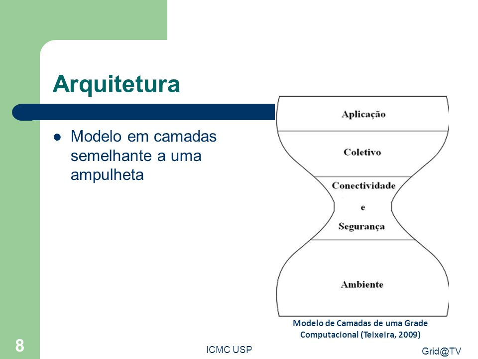 Modelo de Camadas de uma Grade Computacional (Teixeira, 2009)