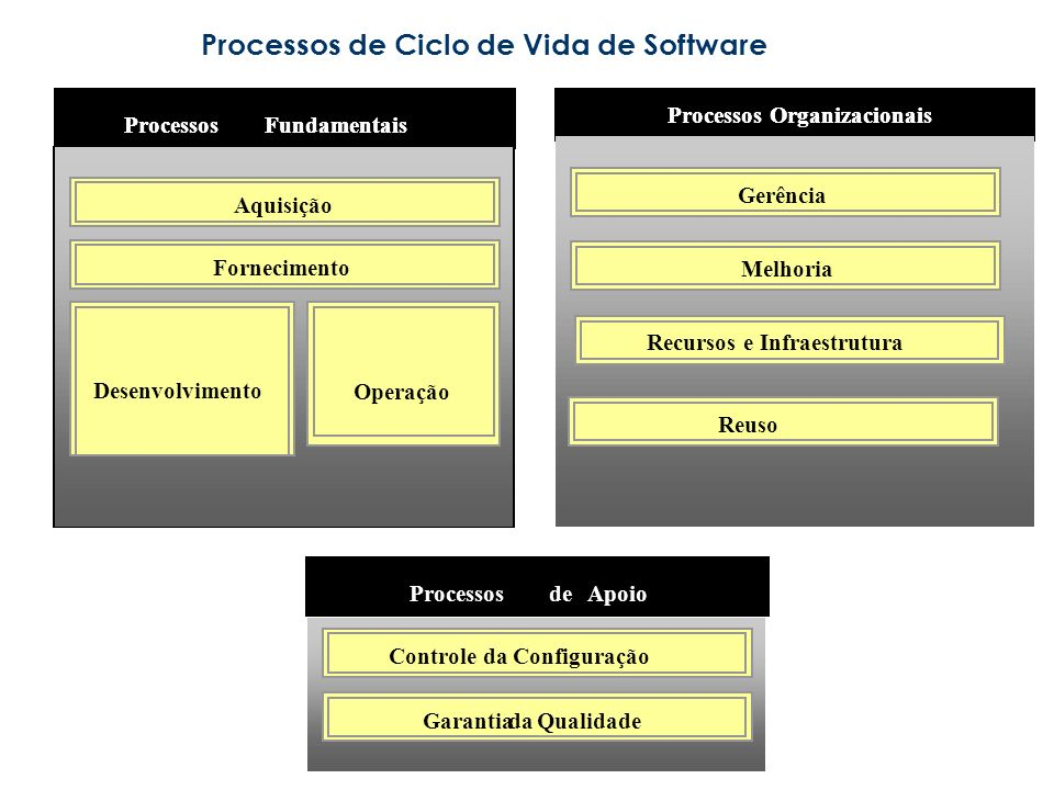 Processos de Ciclo de Vida de Software