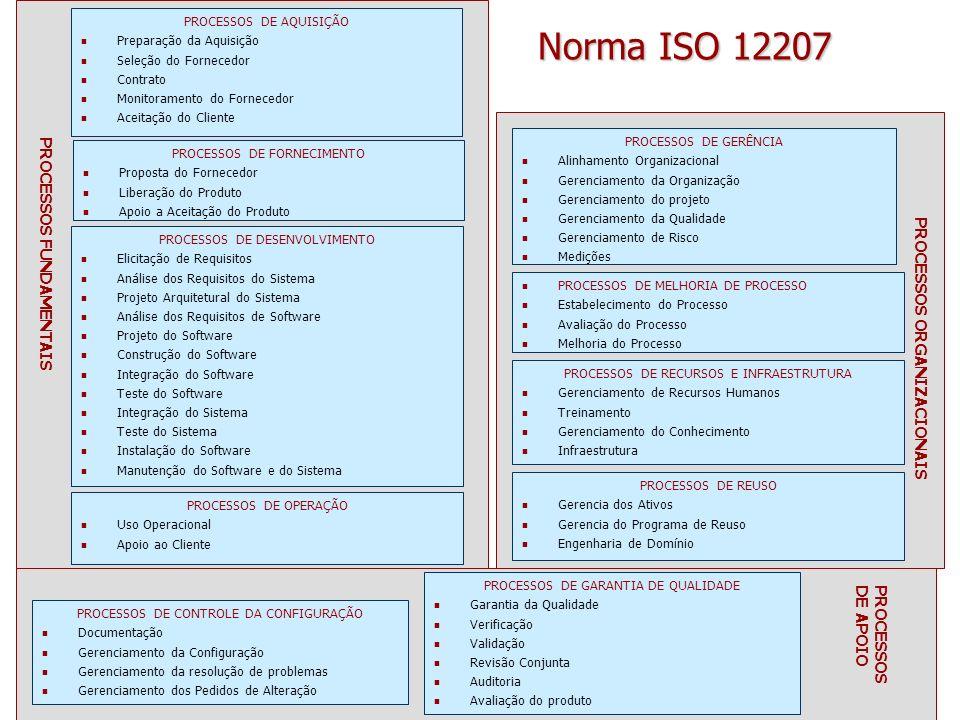Norma ISO 12207 PROCESSOS FUNDAMENTAIS PROCESSOS ORGANIZACIONAIS