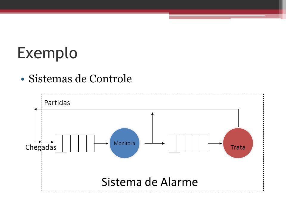Exemplo Sistema de Alarme Sistemas de Controle Partidas Chegadas Trata