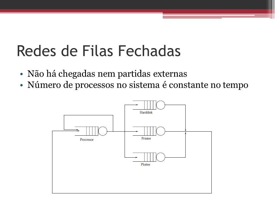 Redes de Filas Fechadas