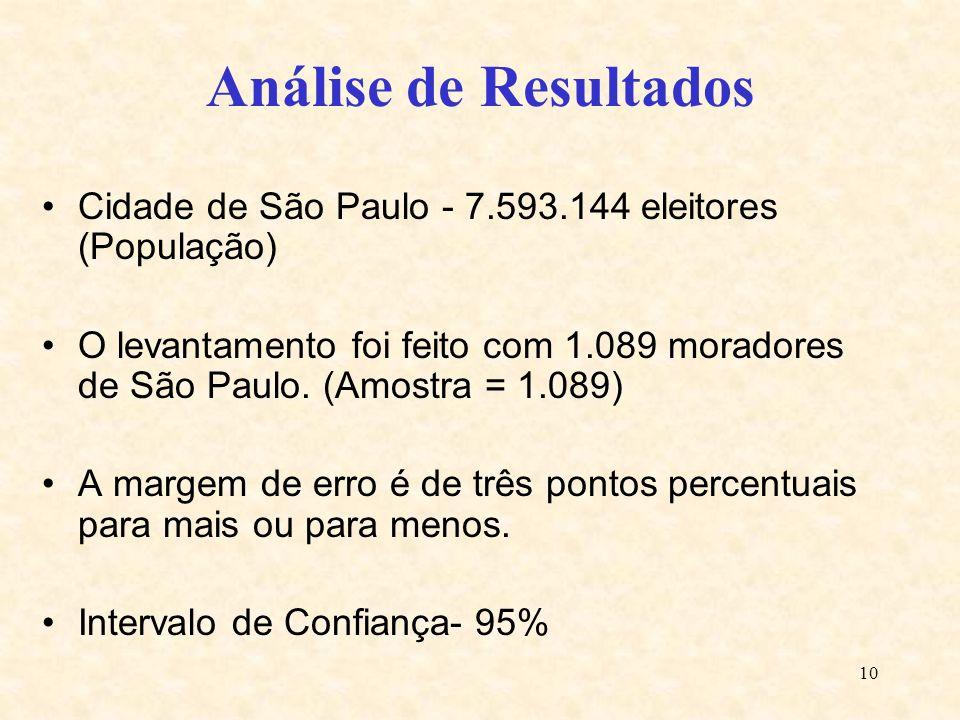 Análise de Resultados Cidade de São Paulo - 7.593.144 eleitores (População)