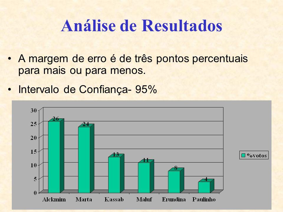 Análise de Resultados A margem de erro é de três pontos percentuais para mais ou para menos.
