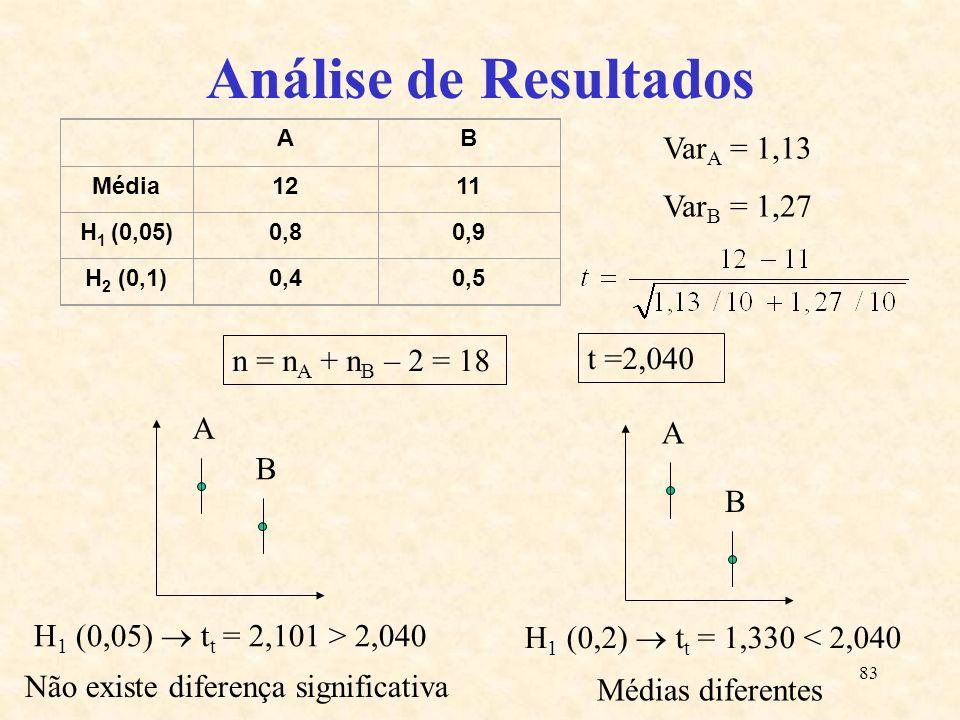 Análise de Resultados VarA = 1,13 VarB = 1,27 n = nA + nB – 2 = 18