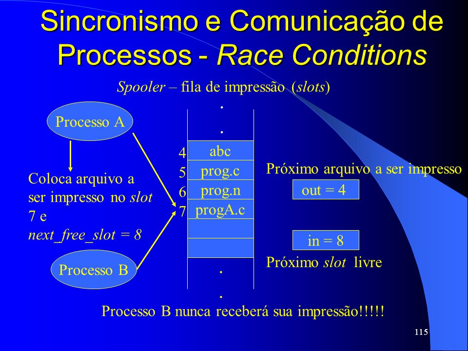 Sincronismo e Comunicação de Processos - Race Conditions