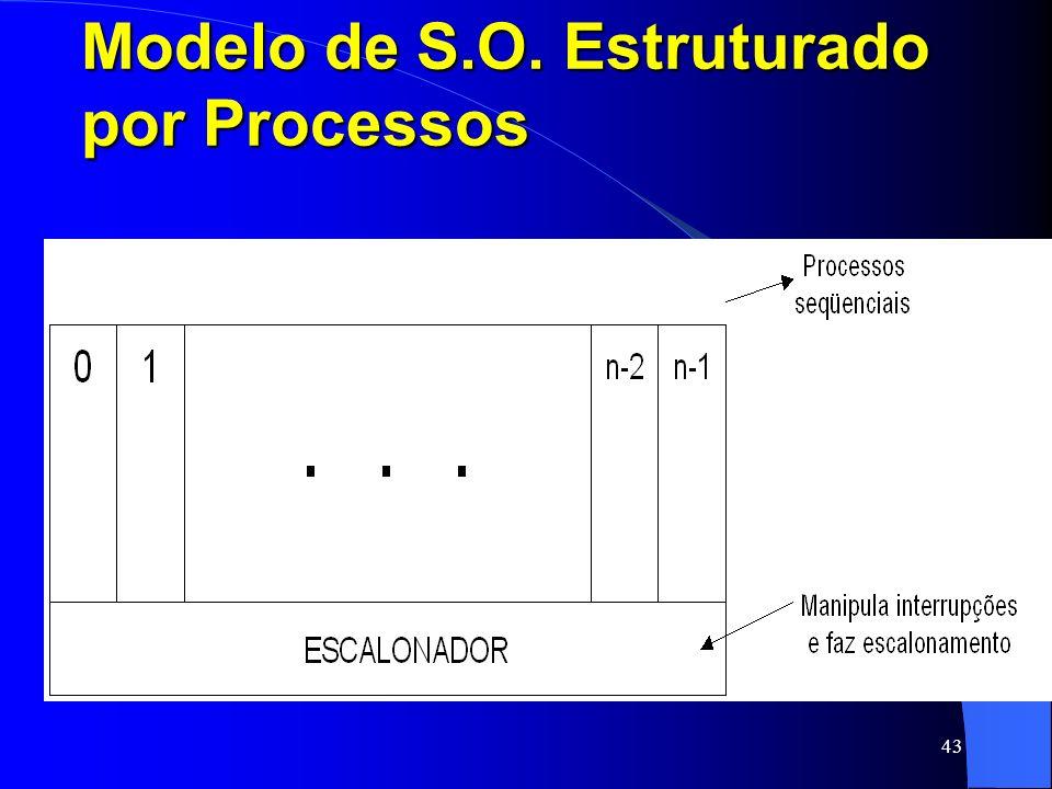 Modelo de S.O. Estruturado por Processos