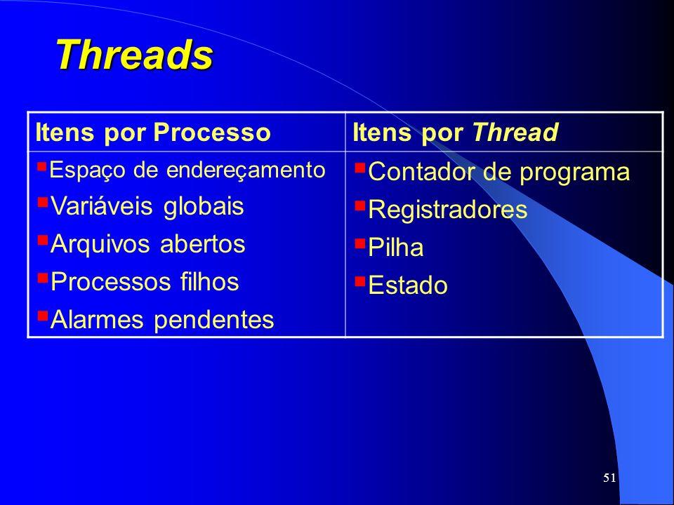 Threads Itens por Processo Itens por Thread Variáveis globais