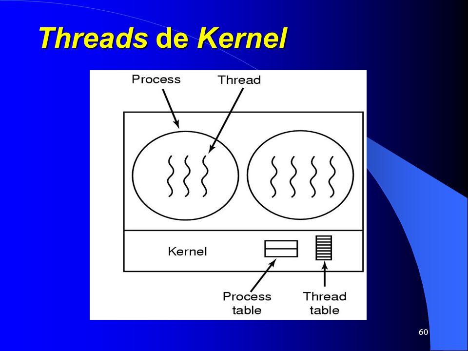Threads de Kernel