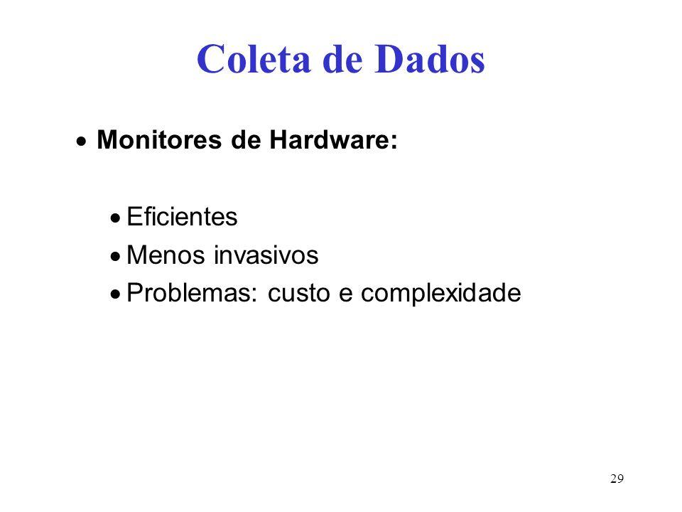 Coleta de Dados Monitores de Hardware: Eficientes Menos invasivos
