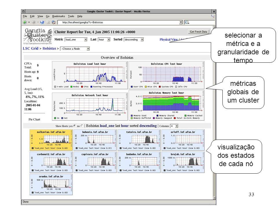 Coleta de Dados selecionar a métrica e a granularidade de tempo