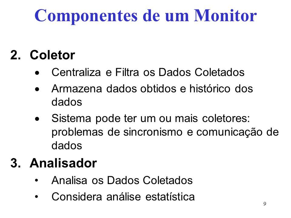 Componentes de um Monitor