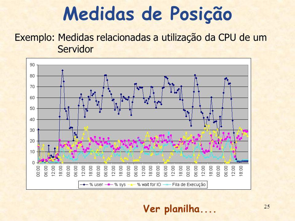Medidas de Posição Exemplo: Medidas relacionadas a utilização da CPU de um Servidor.
