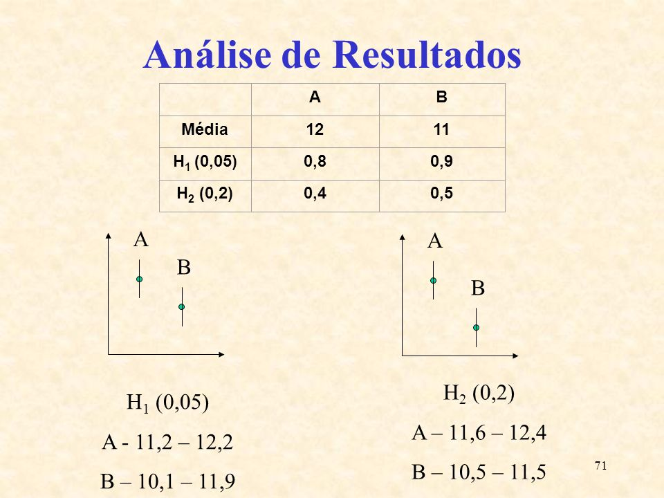 Análise de Resultados A A B B H2 (0,2) H1 (0,05) A – 11,6 – 12,4
