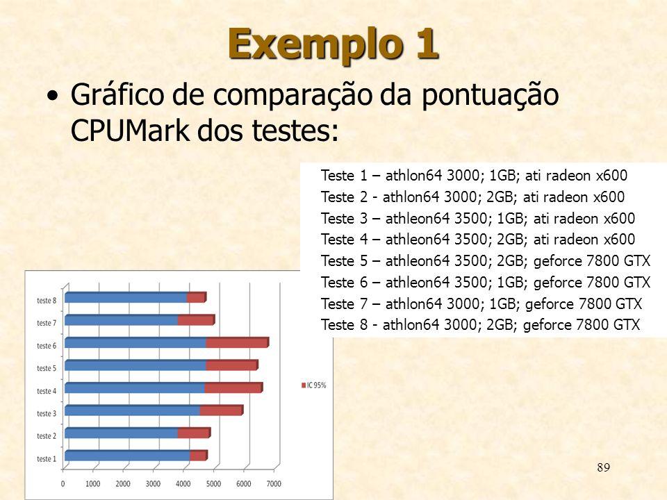 Exemplo 1 Gráfico de comparação da pontuação CPUMark dos testes: