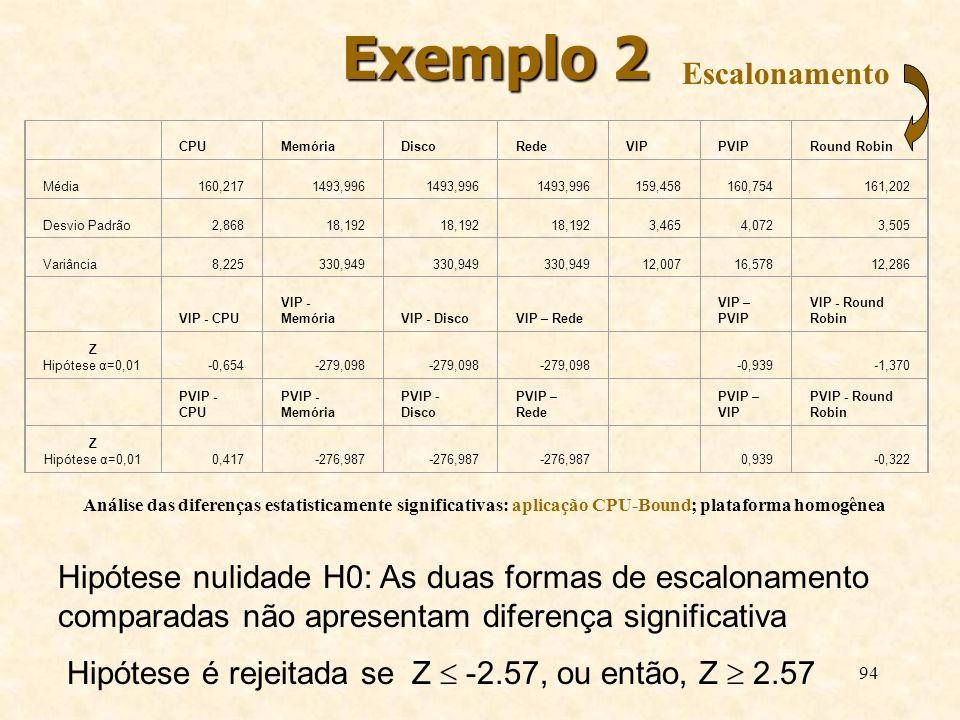 Exemplo 2 Escalonamento