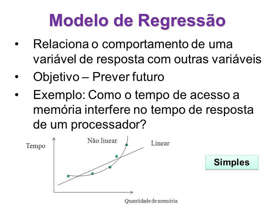 Modelo de RegressãoRelaciona o comportamento de uma variável de resposta com outras variáveis. Objetivo – Prever futuro.