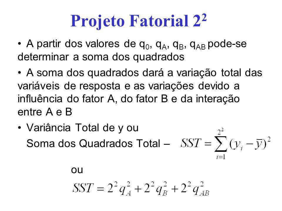 Projeto Fatorial 22A partir dos valores de q0, qA, qB, qAB pode-se determinar a soma dos quadrados.