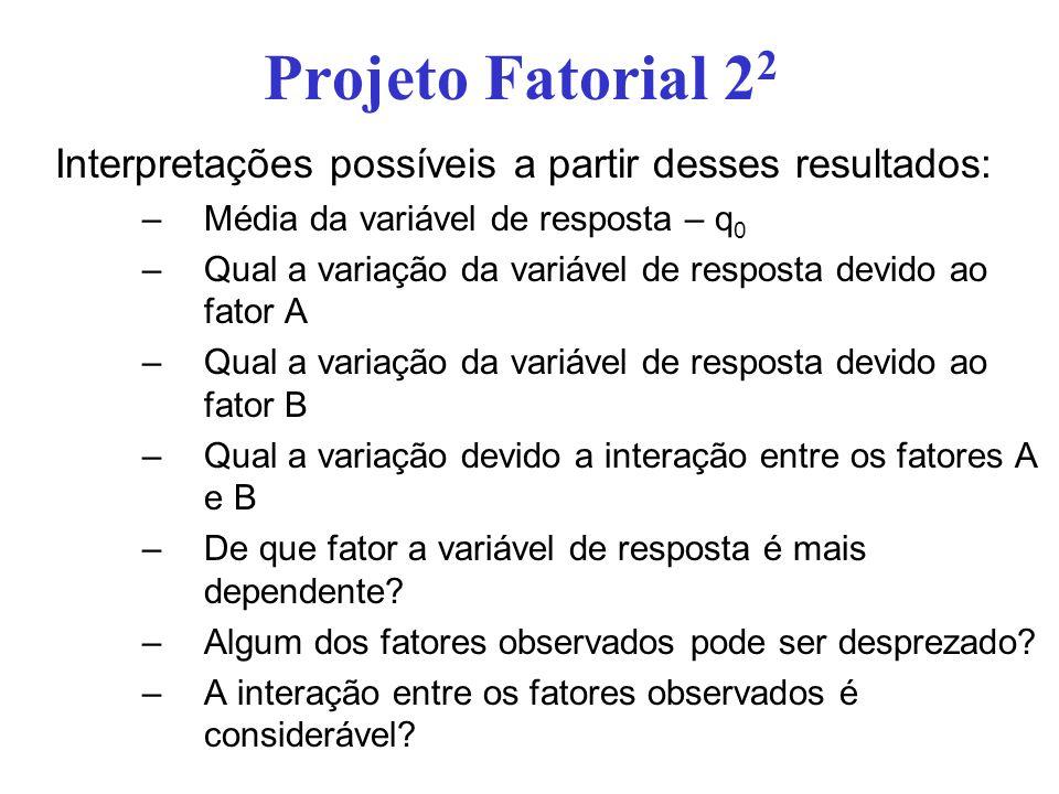 Projeto Fatorial 22 Interpretações possíveis a partir desses resultados: Média da variável de resposta – q0.