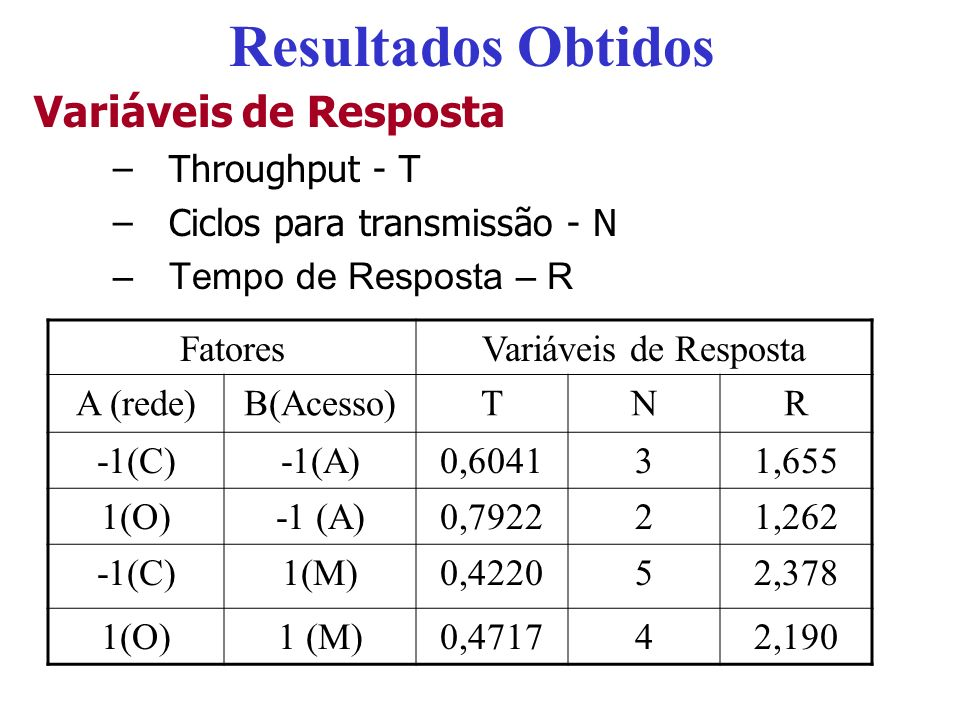 Resultados Obtidos Variáveis de Resposta Throughput - T