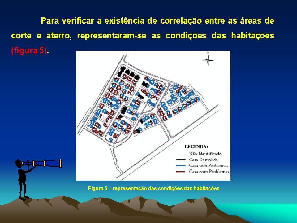Para verificar a existência de correlação entre as áreas de corte e aterro, representaram-se as condições das habitações (figura 5).