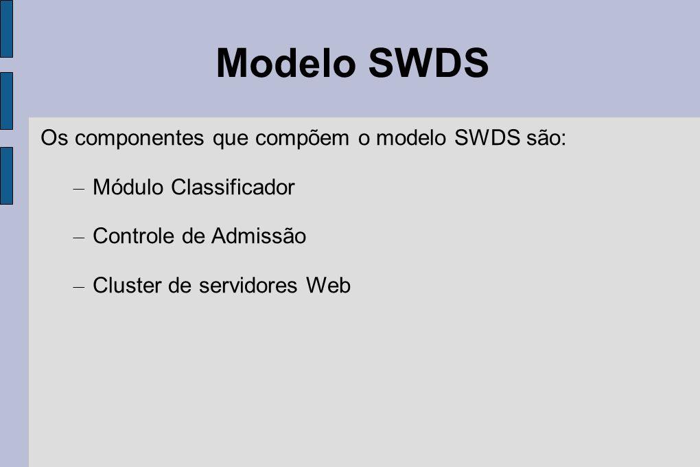 Modelo SWDS Os componentes que compõem o modelo SWDS são:
