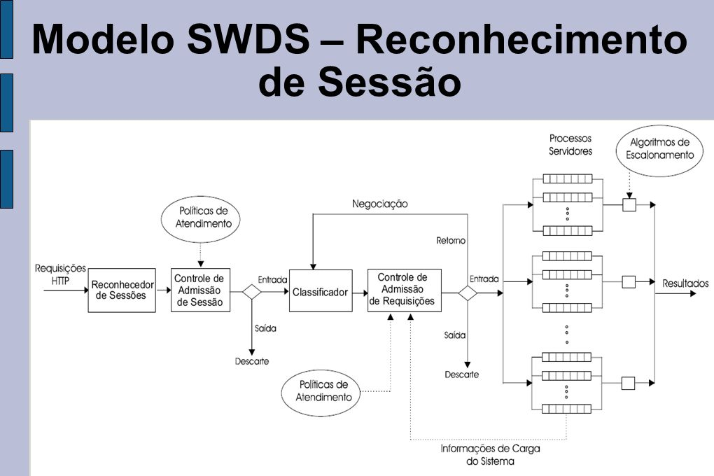 Modelo SWDS – Reconhecimento de Sessão
