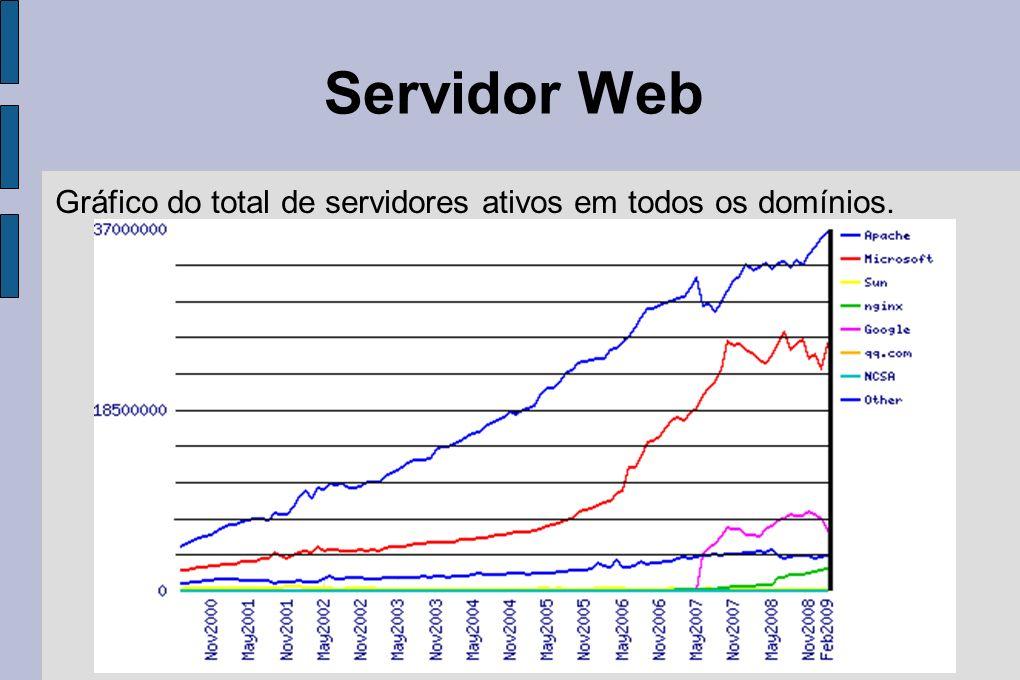 Servidor Web Gráfico do total de servidores ativos em todos os domínios.
