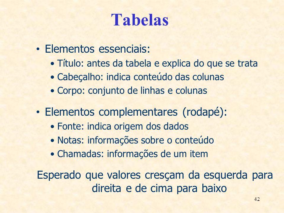 Tabelas Elementos essenciais: Elementos complementares (rodapé):