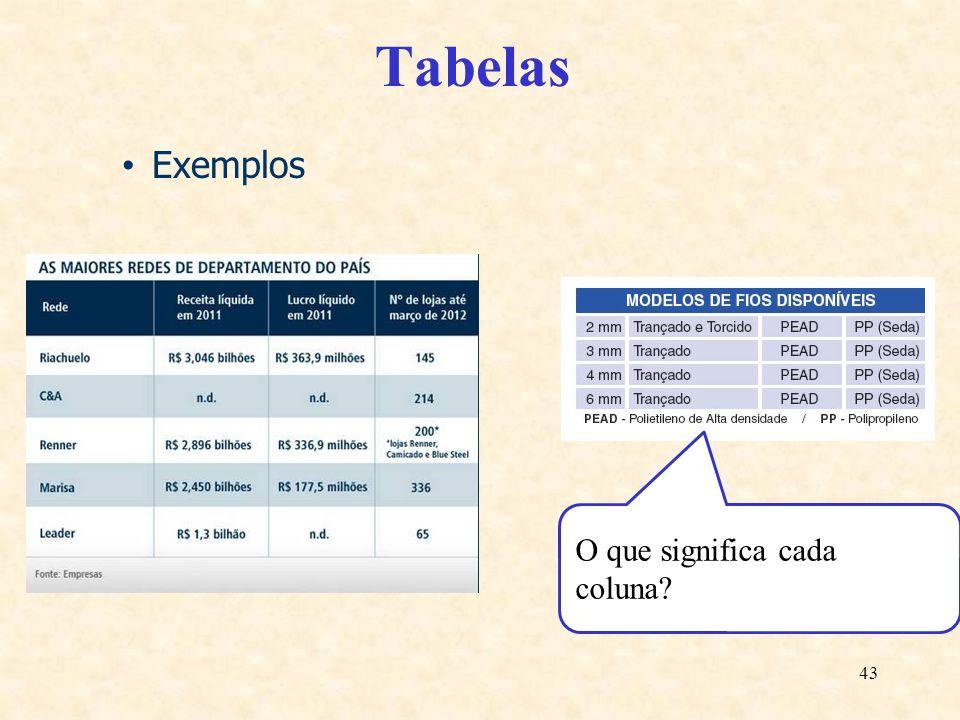 Tabelas Exemplos O que significa cada coluna