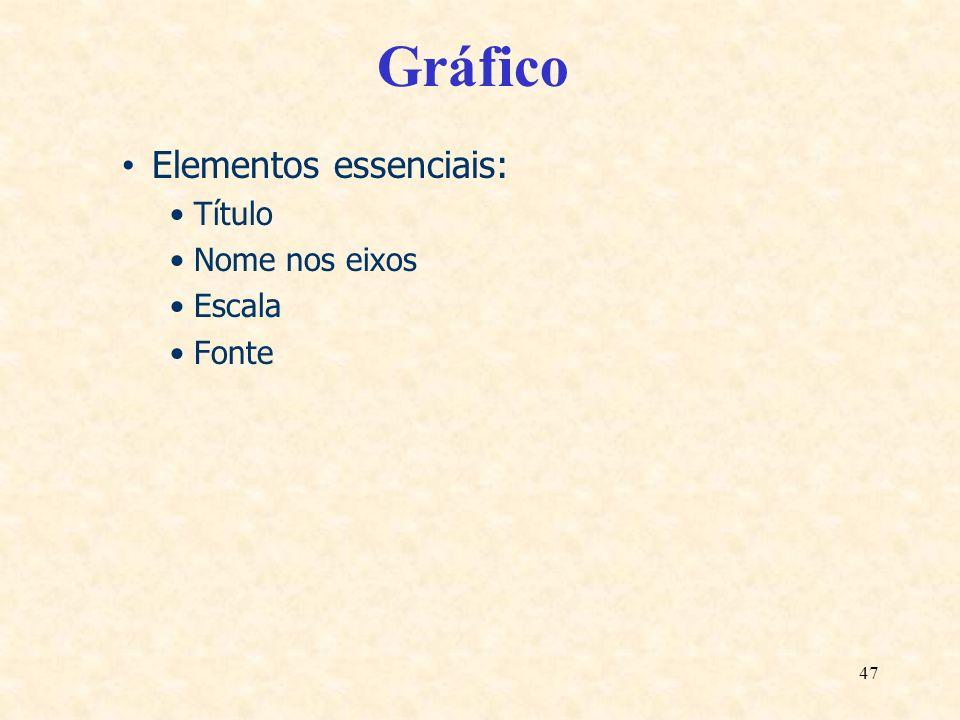 Gráfico Elementos essenciais: Título Nome nos eixos Escala Fonte