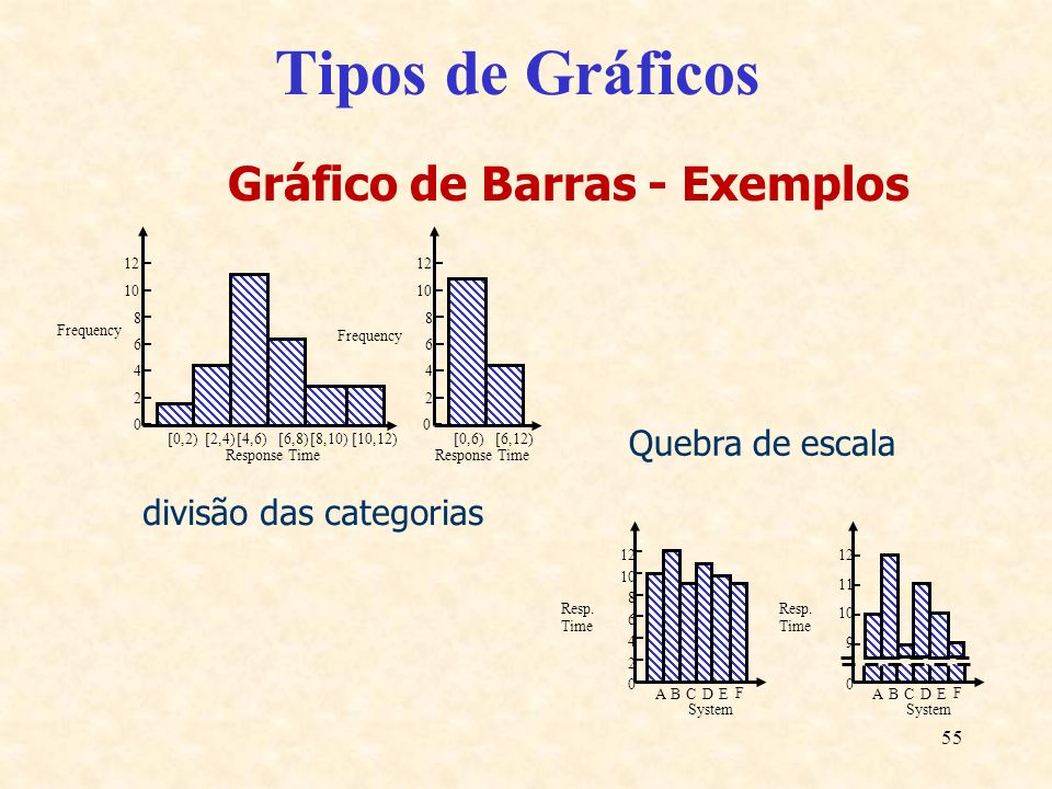 Gráfico de Barras - Exemplos