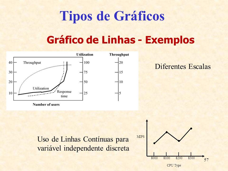 Gráfico de Linhas - Exemplos
