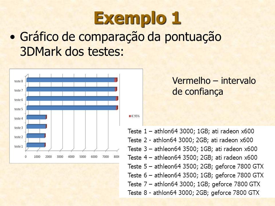 Exemplo 1 Gráfico de comparação da pontuação 3DMark dos testes: