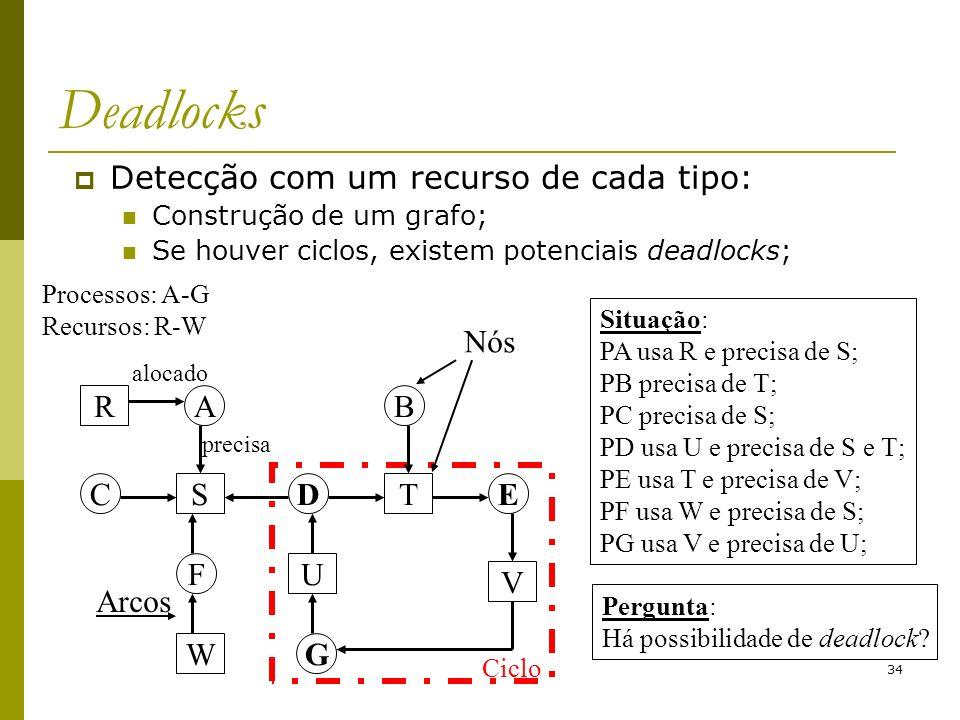 Deadlocks Detecção com um recurso de cada tipo: Nós R S W U T V A C F