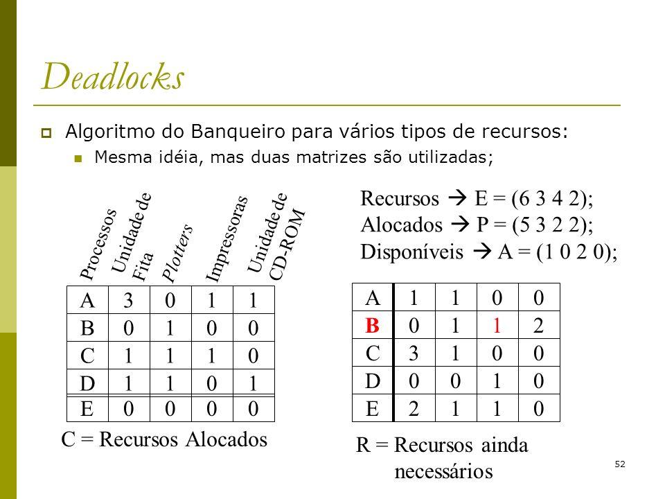 Deadlocks C = Recursos Alocados A C D B 3 1 E