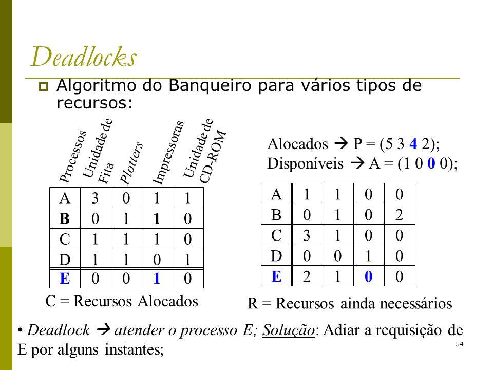 Deadlocks Algoritmo do Banqueiro para vários tipos de recursos: