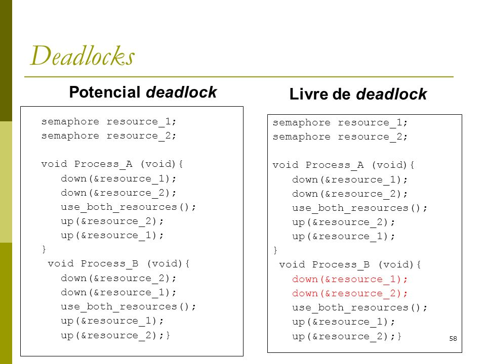 Deadlocks Potencial deadlock Livre de deadlock semaphore resource_1;