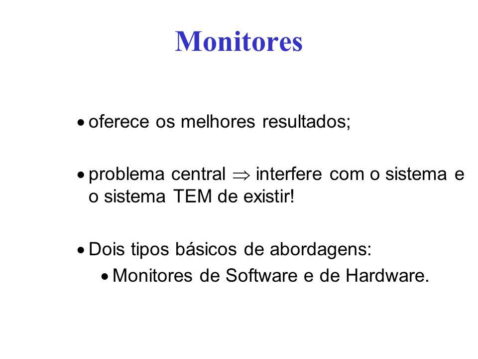 Monitores oferece os melhores resultados;