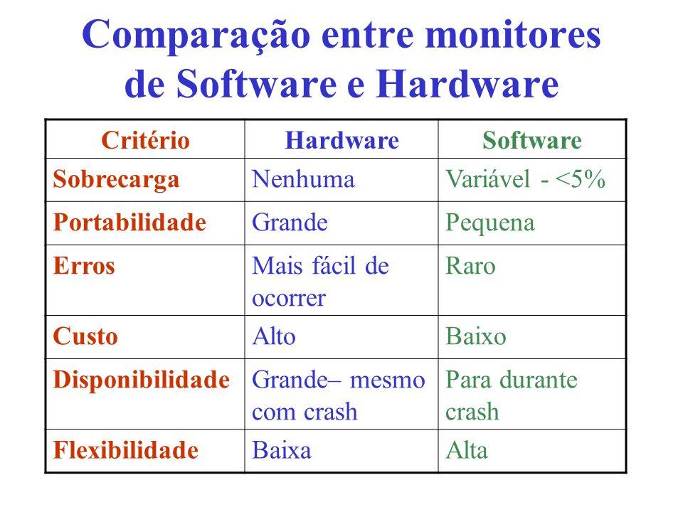 Comparação entre monitores de Software e Hardware